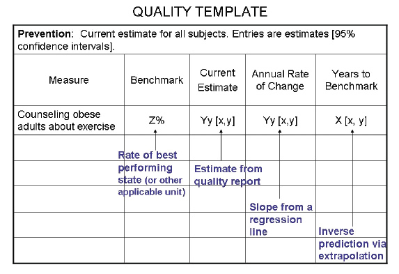 Quality Template. A table is captioned 'Prevention: Current estimates for all subjects. Entries are estimates [95% confidence intervals]'. The table headings are Measure, Benchmark, Current Estimate, Annual Rate of Change, and Years to Benchmark. There is one item under Measure, 'Counseling obese adults about exercise,' and formulae are provided beneath each subsequent heading respectively: Z% (Rate of best performing state [or other applicable unit]); Yy[x,y] (Estimate from quality report); Yy[x,y] (Slope from a regression line); X[x.y] (Inverse prediction via extrapolation).