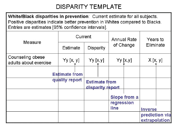 Disparity Template. A table is captioned 'White/Black disparities in prevention: Current estimates for all subjects. Positive disparities indicate better prevention in Whites compared to Blacks. Entries are estimates [95% confidence intervals]'. The table headings are Measure, Current Estimate/Disparity, Annual Rate of Change, and Years to Eliminate. There is one item under Measure, 'Counseling obese adults about exercise,' and formulae are provided beneath each subsequent heading respectively: Yy[x,y] (Estimate from quality report); Yy[x,y] (Estimate from disparity report); Yy[x,y] (Slope from a regression line); X[x.y] (Inverse prediction via extrapolation).