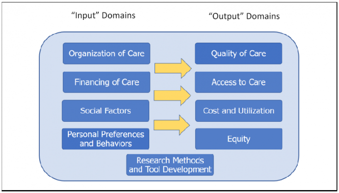 This figure illustrates the Research Domain Framework used by the study to categorize HSR and PCR projects by main research topics. It shows four Input domains of health care depicted in separate vertically stacked boxes on the left side of the figure that affect four Output domains of health care depicted in separate vertically stacked boxes on the right side of the figure. The four Input domains of health care in the framework figure include the Organization of Care, Financing of Care, Social Factors, and Personal Preferences and Behaviors. The four Output domains of health care in the framework figure include the Quality of Care, Access to Care, Cost and Utilization, and Equity.  There are large arrows from the Input domains to the Output domains indicating that the Input domains generally affect or produce the Output domains. There is also one additional box centered at the bottom of figure that depicts a domain for Research Methods and Tool Development that are used to produce and disseminate evidence on the health care Input and Output domains and the relationships among them.