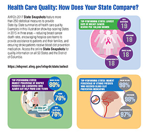Infographic: Health Care Quality: How Does Your State Compare?