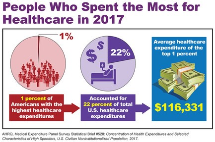 People Who Spent the Most for Healthcare in 2017: 1 percent of Americans with the highest healthcare expenditures accounted for 22 percent of total U.S. healthcare expenditures. Average healthcare expenditure of the top 1 percent: $166,331.