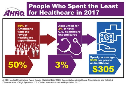 People who spent the least for healthcare in 2017: 50 percent of Americans with the lowest healthcare expenditures accounted for 3 percent of total healthcare expenditures spent, on average, $305 per person on healthcare.