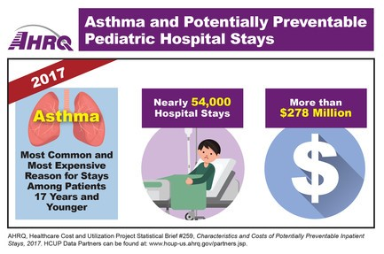 Asthma and Potentially Preventable Hospital Stays, 2017. Most common and most expensive reason for stays among patients 17 years and younger: Nearly 54,000 Hospital Stays; More than $278 Million.