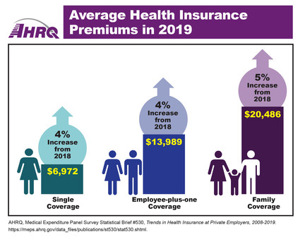 Average Health Insurance Premiums in 2019: Single Coverage - $6,972, 4 percent increase from 2018; Employee-plus-one Coverage - $13,989, 4 percent increase from 2018; Family Coverage - $20,486, 5 percent increase from 2018.