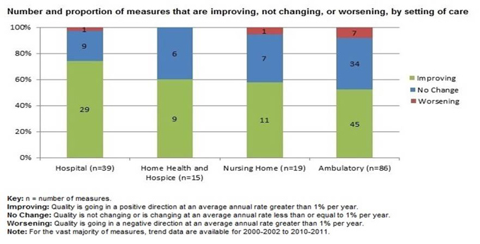 Bar chart shows the number and proportion of measures that are improving, not changing, or worsening, by setting of care. Hospital (n = 39): Worsening, 1; No change, 9; Improving, 29. Home Health and Hospice (n = 15): Worsening, 0; No change, 6; Improving, 9. Nursing Home (n = 19): Worsening, 1; No change, 7; Improving, 11. Ambulatory (n = 86): Worsening, 7; No change, 34; Improving, 45. Key: n = number of measures. Improving: Quality is going in a positive direction at an average annual rate greater than 1 percent per year. No change: Quality is not changing or is changing at an average annual rate less than or equal to 1 percent per year. Worsening: Quality is going in a negative direction at an average annual rate greater than 1 percent per year. Note: For the vast majority of measures, trend data are available for 2000-2002 to 2010-2011.