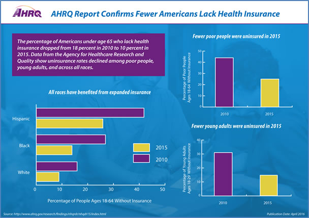 AHRQ Report Confirms Fewer Americans Lack Health Insurance Infographic