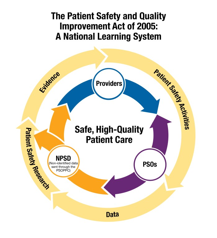 This diagram of the Patient Safety and Quality Improvement Act of 2005: A National Learning System consists of an outer circle and inner circle of arrows that flow clockwise. The outer circle shows that patient safety activities produce data that are used in patient safety research to produce evidence. The inside circle shows that providers send data to Patient Safety Organizations (PSOs), who send it through the Patient Safety Organization Privacy Protection Center (PSOPPC) to be non-identified, with that non-identified data then housed in the Network of Patient Safety Databases (NPSD). These data are used to do patient safety research and also by providers to improve safety.