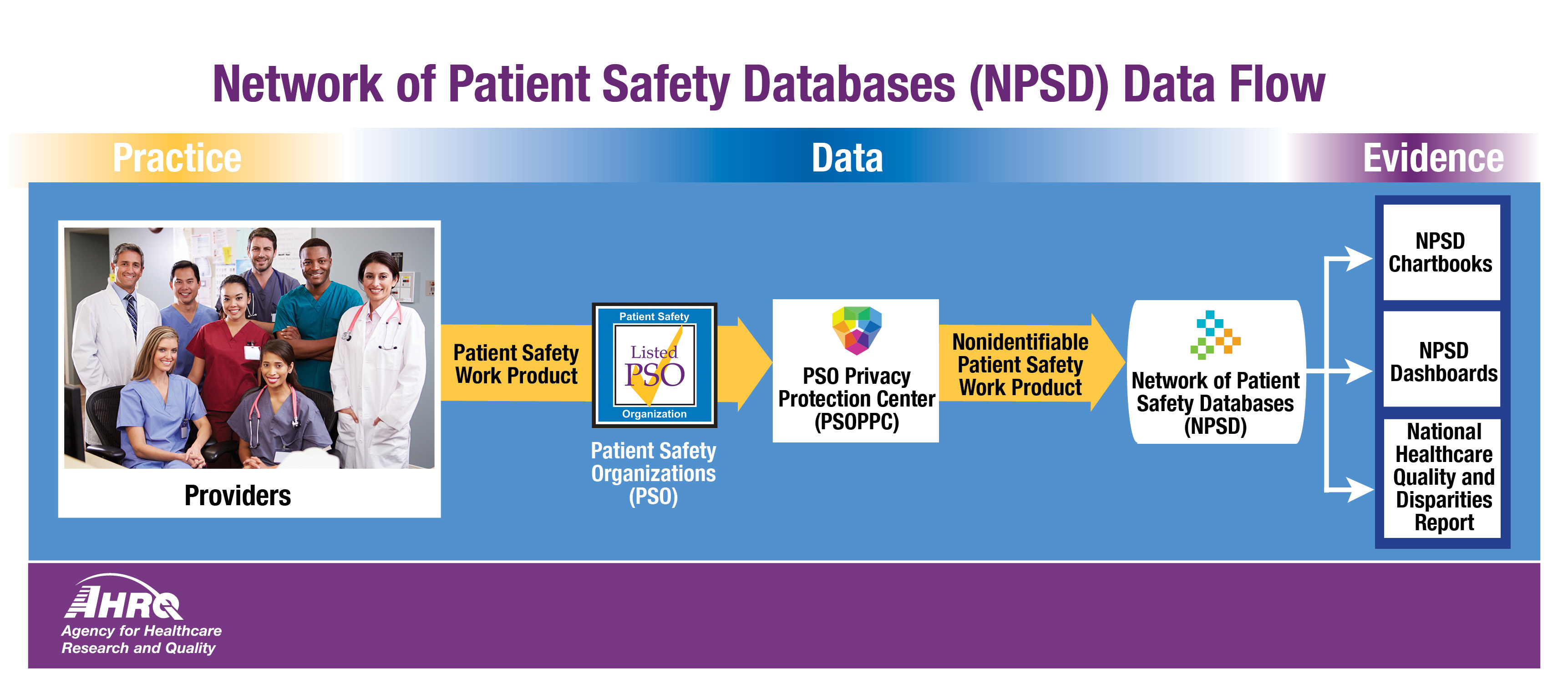 This horizontal graphic shows the Network of Patient Safety Databases (NPSD) Data Flow. Practices and providers provide Patient Safety Work Product (PSWP) to Patient Safety Organizations (PSOs). The PSOs send the  Patient Safety Work Product to the PSO Privacy Protection Center (PSOPPC), which sends the now nonidentifiable Patient Safety Work Product  to the Network of Patient Safety Databases (NPSD), where the data is compiled into an NPSD Chartbook, NPSD Dashboards, and the National Healthcare Quality and Disparity Report.
