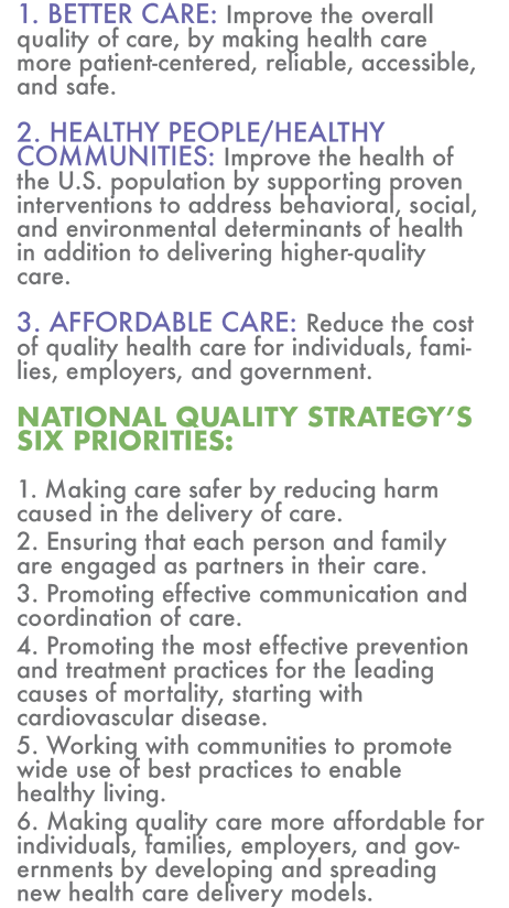 The National Quality Strategy is guided by three aims: better care, healthy people and healthy communities, and affordable care. The aims are supported by six priorities, including making care safer, person- and family-centered care, effective communication and care coordination, prevention and treatment of leading causes of mortality, health and well-being of communities and making quality care more affordable.
