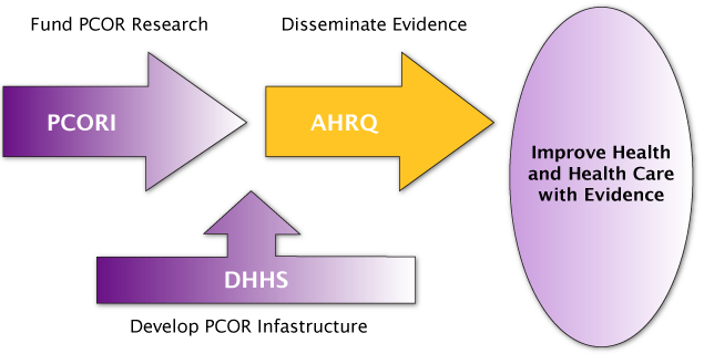 PCORI funds PCOR Research, then AHRQ disseminates PCOR Findings to Improve Health and Health Care with Evidence. DHHS Develops PCOR Infrastructure to enable the Fund, Disseminate, Improve cycle to continue.