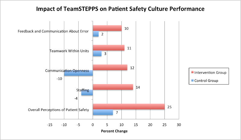 patient safety in a hospital research Read about health care provider patient safety, including reducing medical errors, as important was to achieve health cost containment.