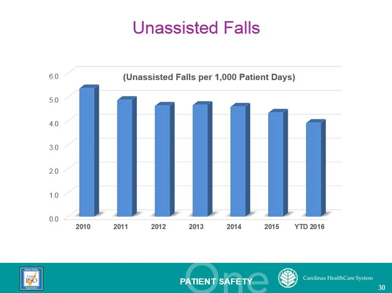 Unassisted falls per 1,000 patients days dropped from 5.39  in 2010 to 4.37 in 2015.