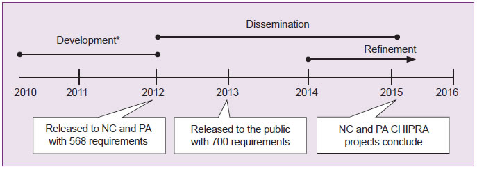 This line graph depicts the evolution of the Children's Electronic Health Record (EHR) format, from 2010 to the project completion in 2016. The Development period spans 2010-1012. The Dissemination period spans 2012 through early 2015. The Refinement period spans 2014 through 2016. There are three boxes below the graph: the first box shows that the Children's EHR Format was released to North Carolina and Pennsylvania with 568 requirements in 2012; the second box shows it was released to the public with 700 requirements in 2013. The third box shows that the North Carolina and Pennsylvania CHIPRA projects will conclude in 2015.