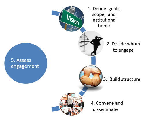 Figure 1 illustrates the five steps involved in engaging stakeholders in quality improvement initiatives. The five steps are (1) define goals, scope, and institutional home; (2) decide whom to engage; (3) build structure; (4) convene and disseminate; and (5) assess engagement. Two-headed arrows indicate the back and forth collaboration and communication involved between each of the first four steps and step 5, assessment.