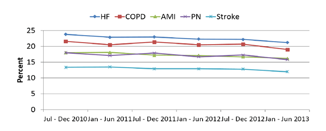 Line graph shows slight decline in 30-day risk standardized readmission rate for heart failure, chronic obstructive pulmonary disease, acute myocardial infraction, and pneumonia from July-Dec 2010 to Jan-June 2013. 2015 National Healthcare Quality and Disparities Report Chartbook on Care Coordination.