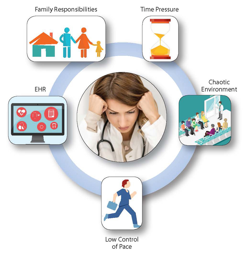 A stressed physician is shown surrounded by icons representing causes of clinician burnout: Family responsibilities, time pressure, chaotic environment, low control of pace, and EHR.