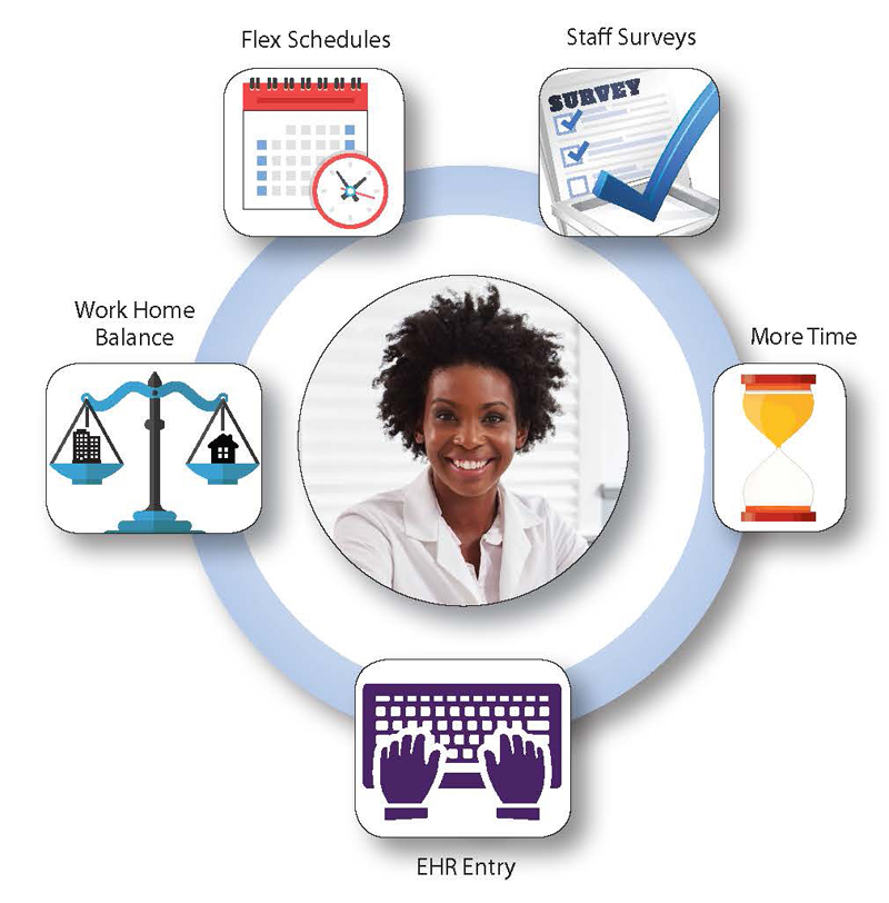 A smiling physician is shown surrounded by icons representing promising interventions for clinician burnout: Flex schedules, staff surveys, work/home balance, more time, and EHR entry.