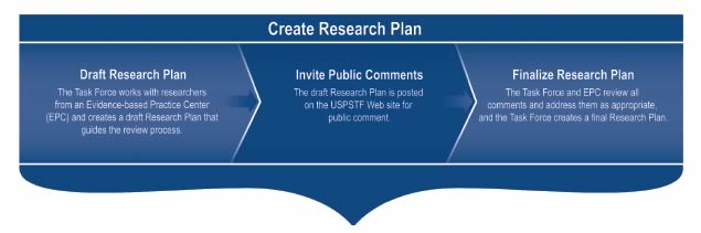 Create Research Plan. Draft Research Plan: The Task Force works with researchers from an Evidence-based Practice Center (EPC) and creates a draft Research Plan that guides the review process. Invite Public Comments: The draft Research Plan is posted on the USPSTF Web site for public comment. Finalize Research Plan: The Task Force and EPC review all comments and address them as appropriate, and the Task Force create a final Research Plan.