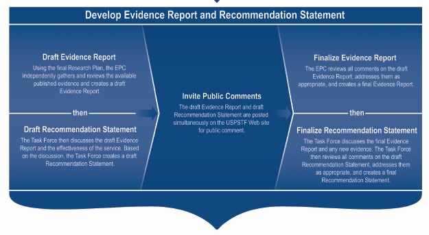 Develop Evidence and Recommendation Statement. Steps include Draft Evidence Report then Draft Recommendation Statement, Invite Public Comments, Finalize Evidence Report and then Finalize Recommendation Statement. Go to www.uspreventiveservicestaskforce.org/uspstf/tfprocess.htm for full description of this process.