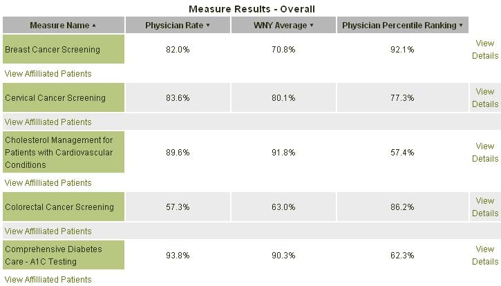 Screenshot of report showing physician rate, western New York average, and physician percentile rating for various measures such as breast cancer screening and colorectal cancer screening.