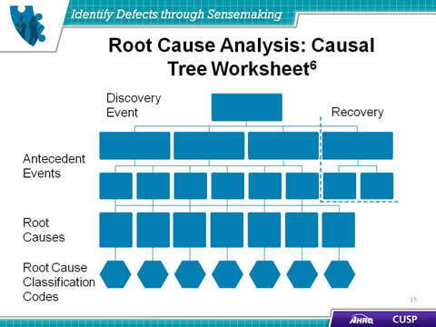 Worksheet Root Cause Analysis Worksheet identify defects through sensemaking agency for healthcare slide 15 root cause analysis causal tree worksheet6