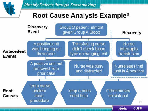 Worksheet Root Cause Analysis Worksheet identify defects through sensemaking agency for healthcare slide 16 root cause analysis example6