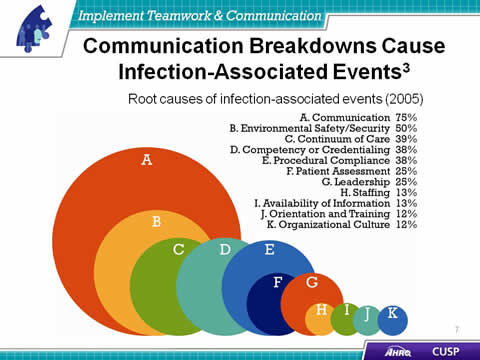 """communication breakdown essay Unbalanced messages are likely to cause """"communication breakdown"""" which  can engender conflict over cautious protocol can prevent important information."""