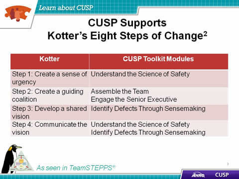 The modules of the CUSP Toolkit all support steps in the Kotter change model. Kotter's concept of 'Create a sense of urgency' links to the CUSP module 'Understand the Science of Safety.' Kotter's concept of 'Create a guiding coalition' links to the CUSP modules 'Assemble the Team' and 'Engage the Senior Executive.' Kotter's concept of 'Develop a shared vision' links to the CUSP module 'Identify Defects Through Sensemaking.' Kotter's concept of 'Communicate the vision' links to the CUSP modules '