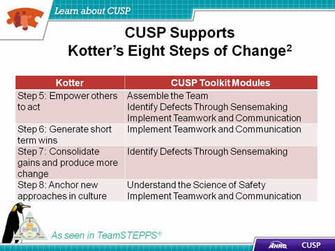 Kotter's concept of 'Empower others to act' links to the CUSP modules 'Assemble the Team,' 'Identify Defects Through Sensemaking,' and 'Implement Teamwork and Communication.' Kotter's concept of 'Generate short term wins' links to the CUSP module 'Implement Teamwork and Communication.' Kotter's concept of 'Consolidate gains and produce more change' links to the CUSP module 'Identify Defects Through Sensemaking.'