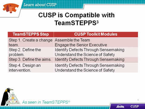 The CUSP Toolkit modules are compatible with TeamSTEPPS. TeamSTEPPS 1. 'Create a change team' links to CUSP modules 'Assemble the Team' and 'Engage the Senior Executive.' TeamSTEPPS 2.' Define the problem' links to CUSP modules 'Identify Defects through Sensemaking' and 'Understand the Science of Safety.' TeamSTEPPS 3. 'Define the aims' links to the CUSP module 'Identify Defects through Sensemaking.' TeamSTEPPS 4. 'Design an intervention' links to CUSP modules 'Identify Defects Through Sensemaki
