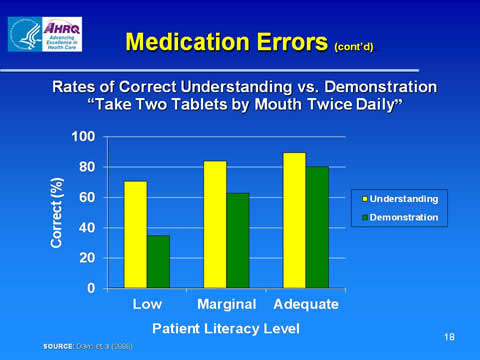 health literacy in pharmacy introduction agency for