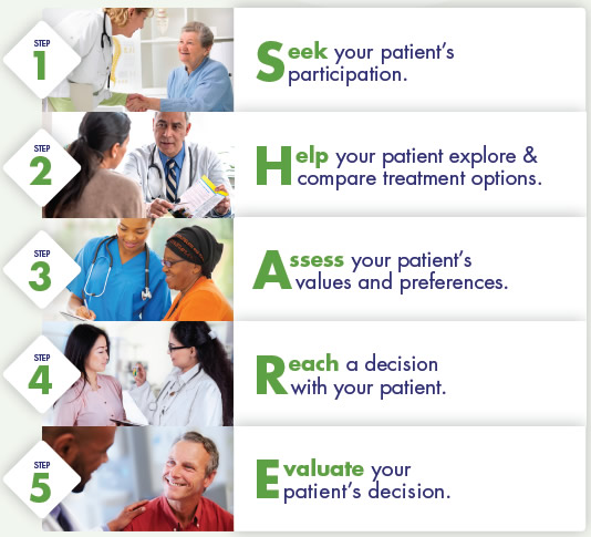 Five-step process for shared decision