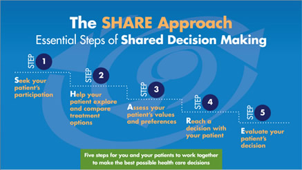 Share Approach Curriculum Tools Agency For Healthcare