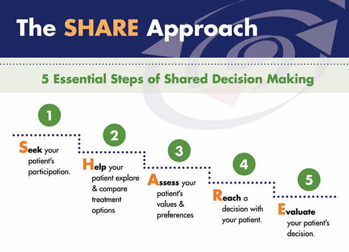 The SHARE Approach: 5 Essential Steps of Shared Decisionmaking 1. Seek your patient's participation. 2. Help your patient explore & compare treatment options. 3. Assess your patient's values & preferences. 4. Reach a decision with your patient. 5. Evaluate your patient's decision.