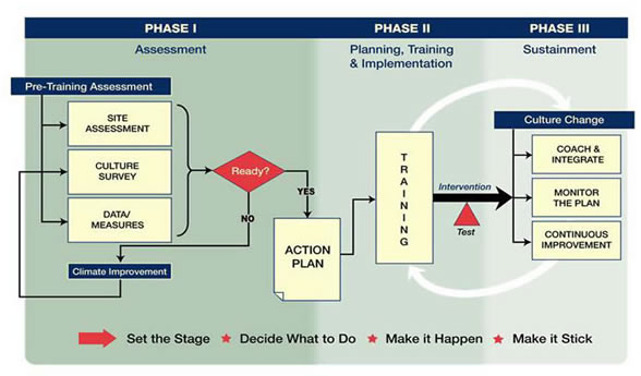 The shift process has three phases. Phase I: Assessment. Pretraining assessment includes site assessment, culture survey and data/measures. Are these ready? If no, pass through climate improvement and return to pretraining assessment. If yes proceed to action plan and then move on to Phase II. Phase II: Planning, training and implementation. Training leads to intervention. Intervention includes testing and leads to Phase III. Phase III: Sustainment. This phase includes culture change: coach and integrate, monitor the plan, and continuous improvement. Continuous improvement includes going back to training to lead to more culture change. In short: Set the stage, decide what to do, make it happen and make it stick.