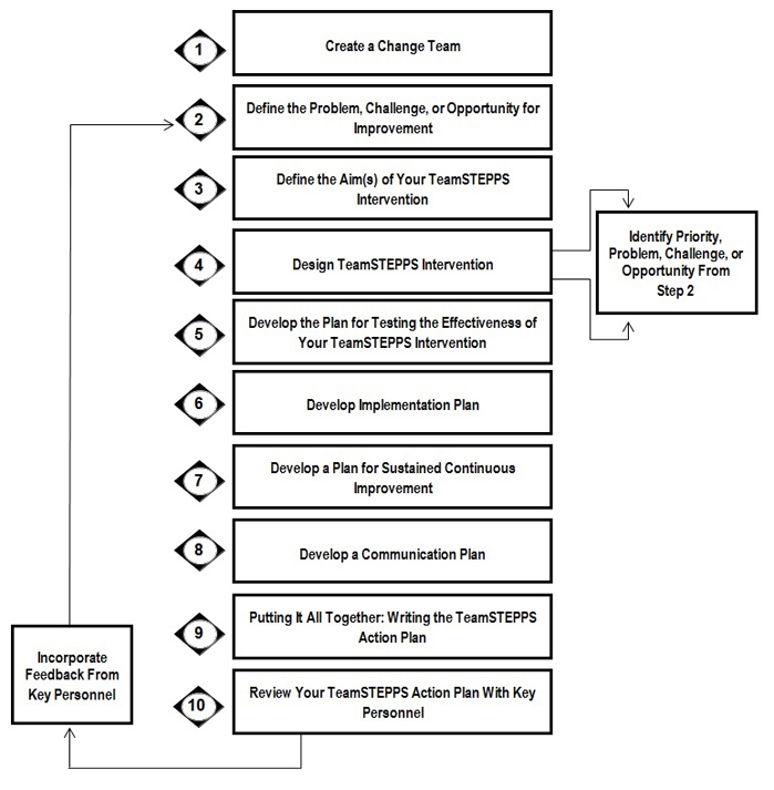 Flowchart. Step 1: Create a Change Team. Step 2: Define the Problem, Challenge or Opportunity for Improvement. Step 3: Define the Aim(s) of your TeamSTEPPS Intervention. Step 4: Design TeamSTEPPS Intervention: Identify Priority Problem, Challenge or Opportunity from Step 2. Step 5: Develop a Plan for Testing the Effectiveness of Your TeamSTEPPS Intervention. Step 6: Develop an Implementation Plan. Step 7: Develop a Plan for Sustained Continuous Improvement. Step 8: Develop a Communication Plan. Step 9: Putting it All Together: Write the TeamSTEPPS Action Plan. Step 10: Review your TeamSTEPPS Action Plan with Key Personnel. Step 10 leads through Incorporate Feedback from Key Personnel back to Step 2.