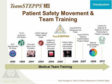 Patient Safety Movement & Team Training
