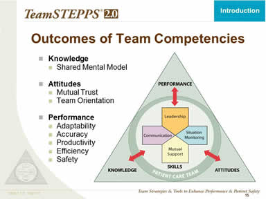 TeamSTEPPS Fundamentals Course: Module 1. Introduction | Agency ...