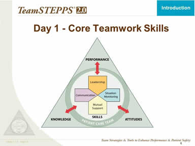 Day 1 - Core Teamwork Skills