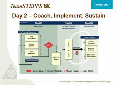 Day 2 – Coach, Implement, Sustain