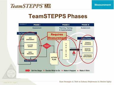TeamSTEPPS Phases