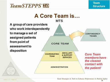 A Core Team is…