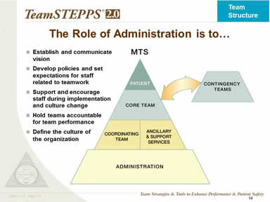 The Role of Administration is to…