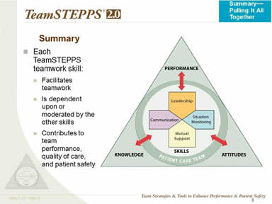 TeamSTEPPS logo. For details, go to [D] Text Description. Each TeamSTEPPS teamwork skill: Facilitates teamwork: Is dependent upon or moderated by the other skills. Contributes to team performance, quality of care, and patient safety