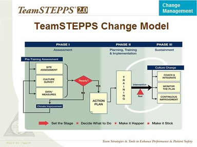 TeamSTEPPS Change Model. Image: The shift process shown in this slide has three phases, which are discuseed below.