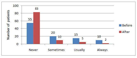 Bar chart shows how often patients did not receive interpreter before or after examination by number of patients: Never, Before - 55, After - 83. Sometimes, Before - 20, After - 10. Usually, Before - 15, After - 5. Always, Before - 10, After - 2.