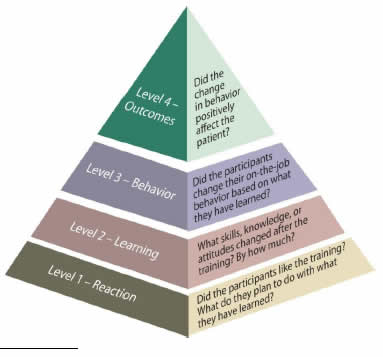 A pyramid depicts the four levels. Level 1 (bottom level) - Reaction: Did the participants like the training? What do they plan to do with what they have learned? Level 2 - Learning: What skills, knowledge, or attitudes changed after the training? By how much? Level 3 - Behavior - Did the participants change their on-the-job bahevior based on what they learned? Level 4 - Outcomes (top level): Did the change in behavior positively affect the patient?