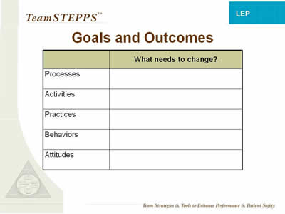 Text: What needs to change? for - Processes; Activities; Practices; Behaviors; Attitudes.