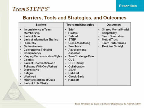 identify barriers and opportunities essay Approaches to identify research gaps and generate research questions published on  particularly those pursuing master's or phd often find it difficult to identify the gaps in the body of .