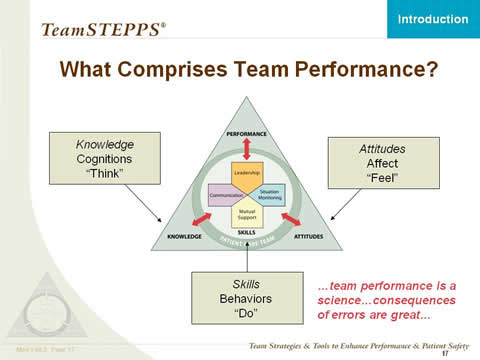 Image: The TeamSTEPPS logo is shown; arrows point from three text boxes to the pertinent sections of the logo: Knowledge, Cognitions, 'Think'; Attitudes, Affect, 'Feel'; Skills, Behaviors, 'Do'. Text: Team performance is a science... consequences of errors are great.